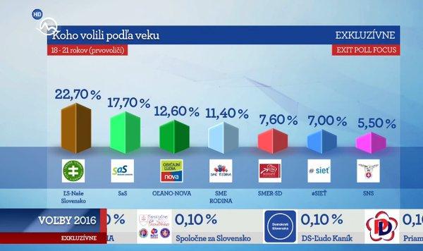 Matej Martovič: Voľby ukázali, že študenti nepotrebujú vlaky zadarmo ale lepšie vzdelanie!
