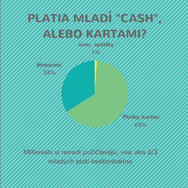 Platba cash alebo kartou? Zdroj : Vianočný prieskum millenials 2017