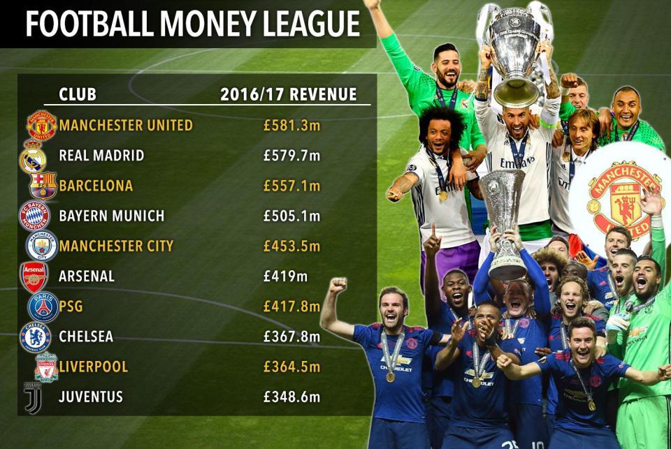 Príjmy futbalových klubov za uplynulú sezónu: Kto zarobil najviac?