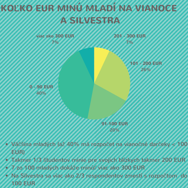 Koľko eur minú mladí na sviatky? Zdroj : Vianočný prieskum millenials 2017