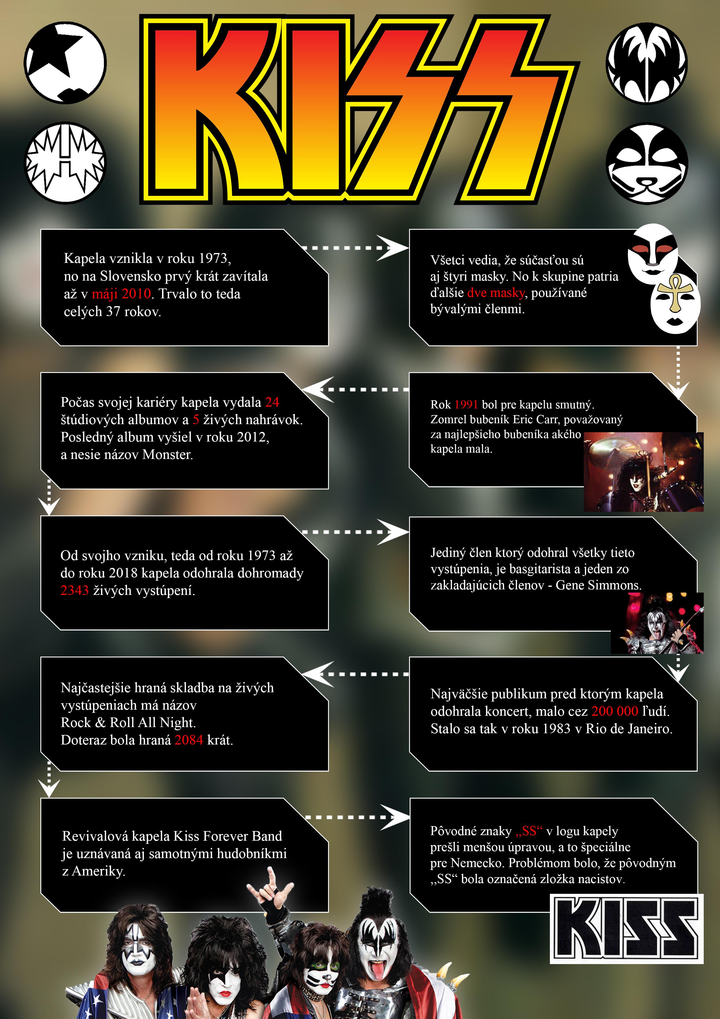 infografika kiss